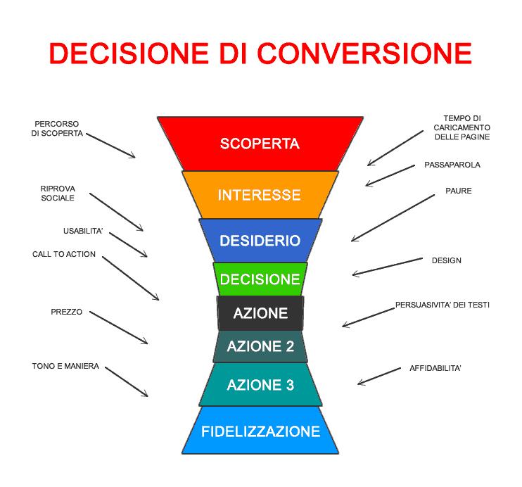 Schema del processo di conversione per lo studio della Conversion Rate Optimization