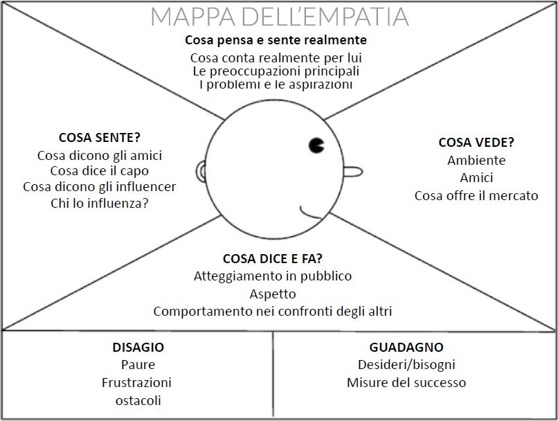Mappa dell'empatia