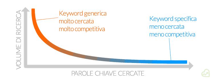 Coda Lunga: grafico cartesiano che illustra la curva esponenziale di distribuzione delle ricerche per le parole chiave.