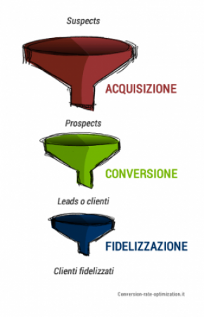 funnel-marketing-conversion