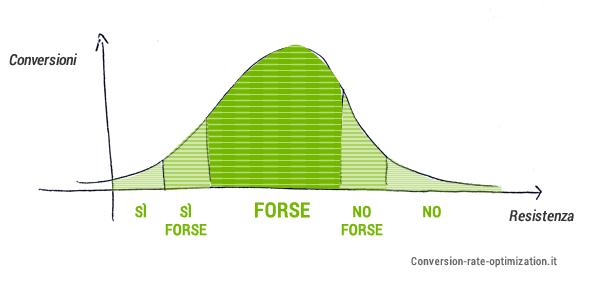 Curva di gauss: segmenti di visitatori per il tasso di conversione.