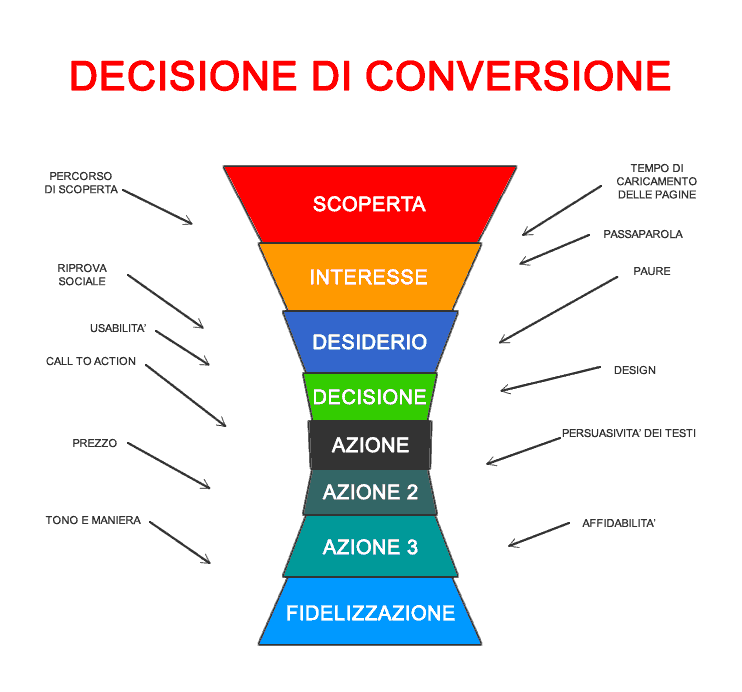 Schema del processo di conversione per lo studio della Conversion Rate Optimization