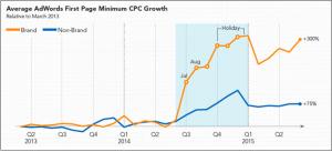 Costo per acquisizione Pay per click aumentato del 300% in due anni - Grafico tratto da: http://searchengineland.com/adwords-brand-cpcs-rising-heres-can-225648
